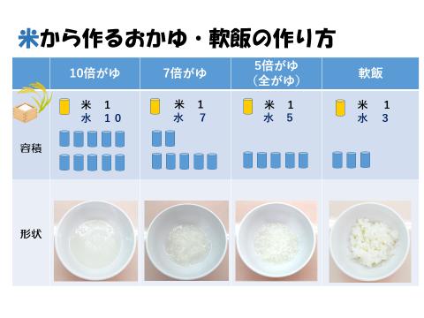 離乳食 初期 進め方 カレンダー